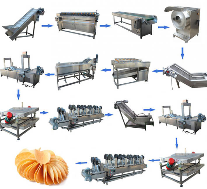 automatic potato chips plant manufacturing steps