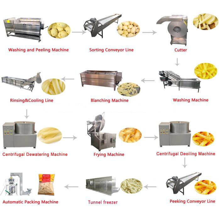 main machines of automatic french fries plant
